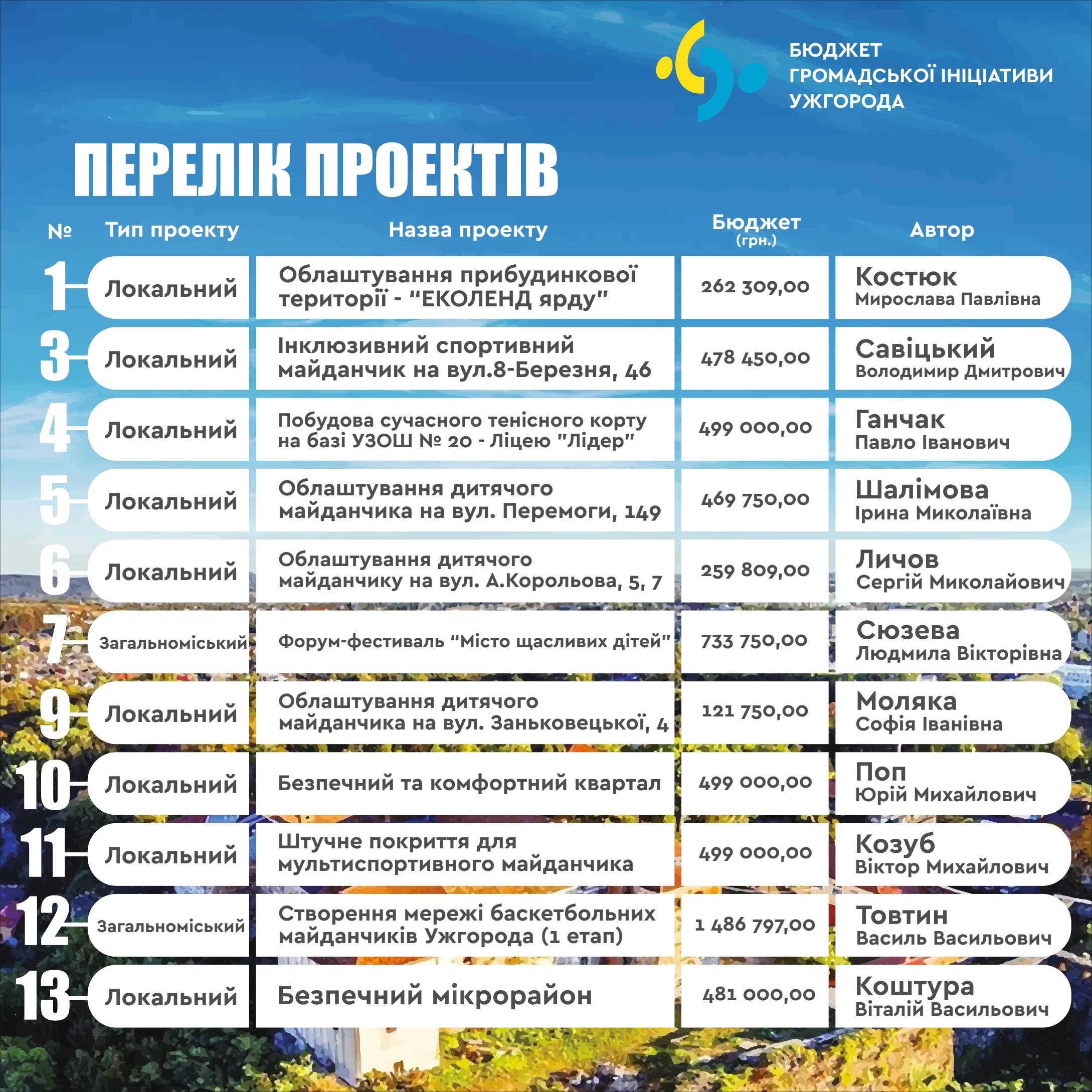 Перелік